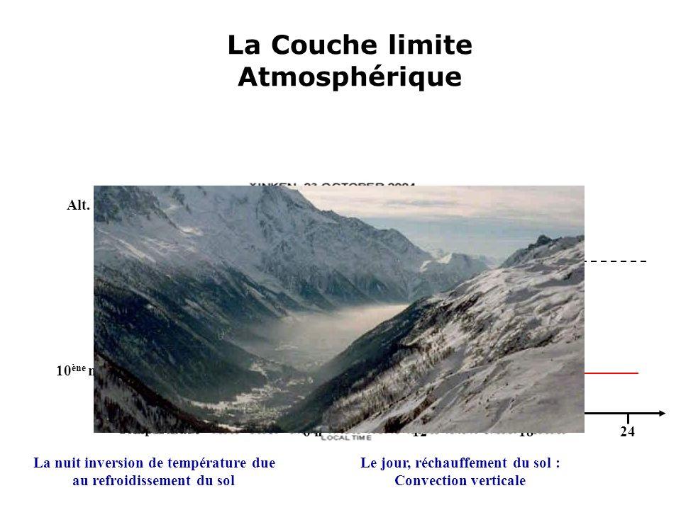 La Couche limite Atmosphérique La nuit inversion de température due au refroidissement du sol 1,5 km Couche de mélange Troposphère libre 6 h 0 121824