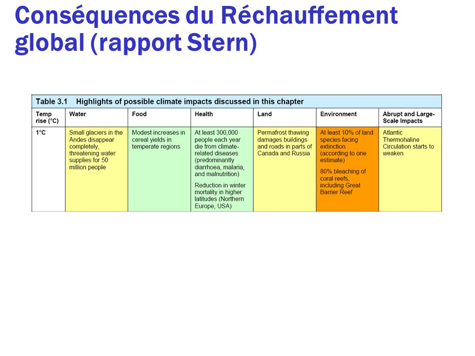 Conséquences du Réchauffement global (rapport Stern)