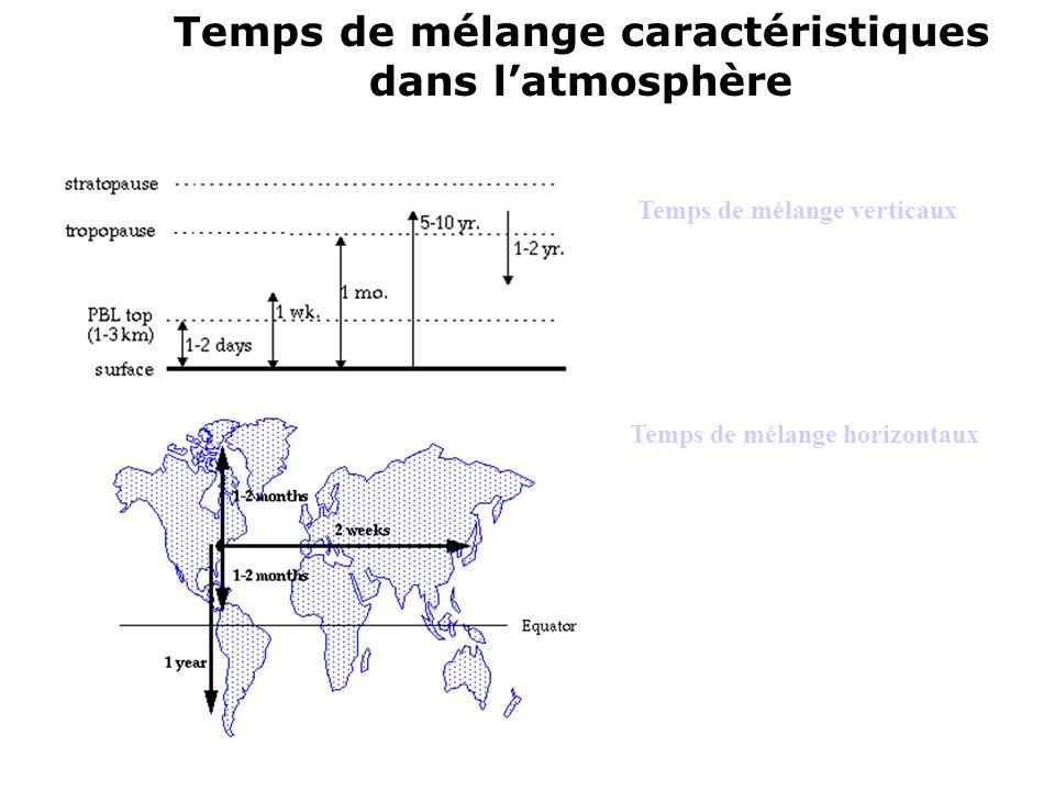 Temps de mélange verticaux Temps de mélange caractéristiques dans latmosphère Temps de mélange horizontaux