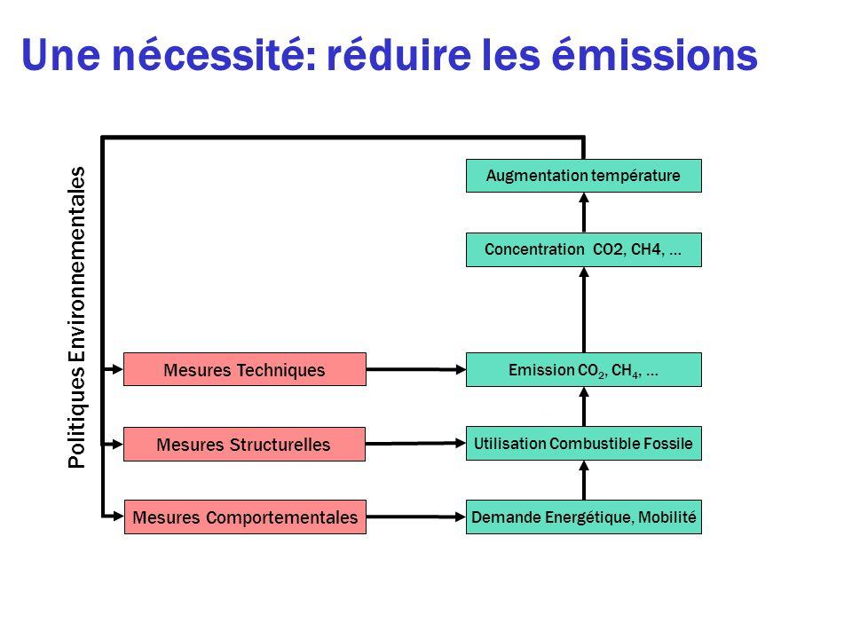 Une nécessité: réduire les émissions Demande Energétique, Mobilité Augmentation température Concentration CO2, CH4, … Emission CO 2, CH 4, … Utilisati