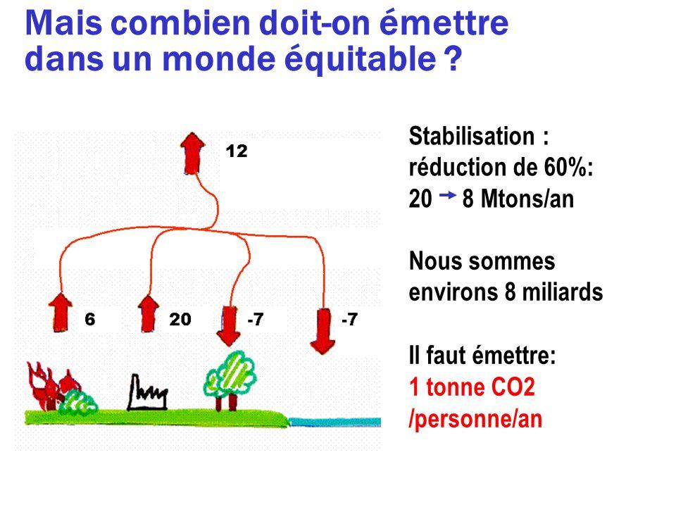 Mais combien doit-on émettre dans un monde équitable ? Nous sommes environs 8 miliards Il faut émettre: 1 tonne CO2 /personne/an Stabilisation : réduc