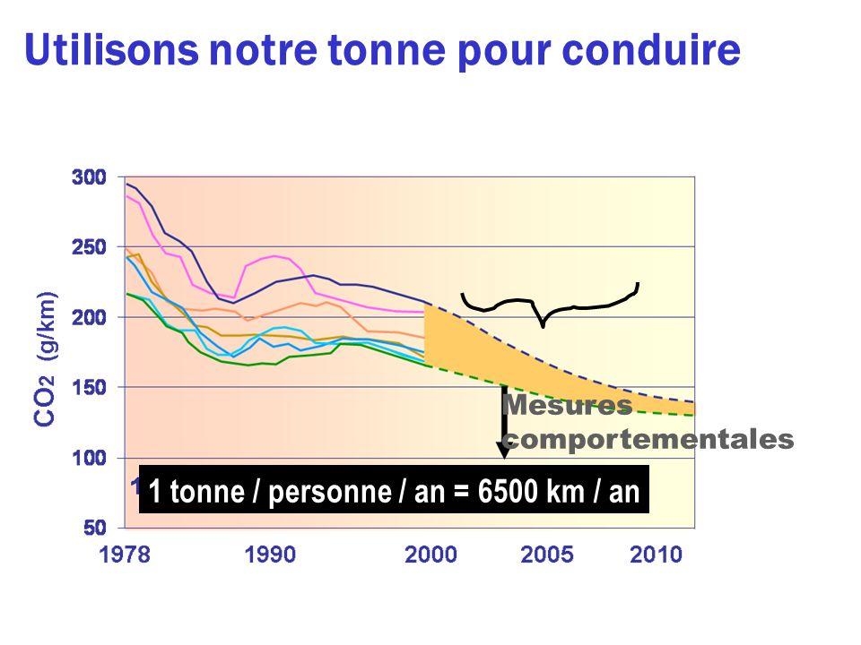 # CO2 # CO2 km an km an =.. Mesures technologiques Utilisons notre tonne pour conduire 1 tonne / personne / an = 6500 km / an Mesures comportementales