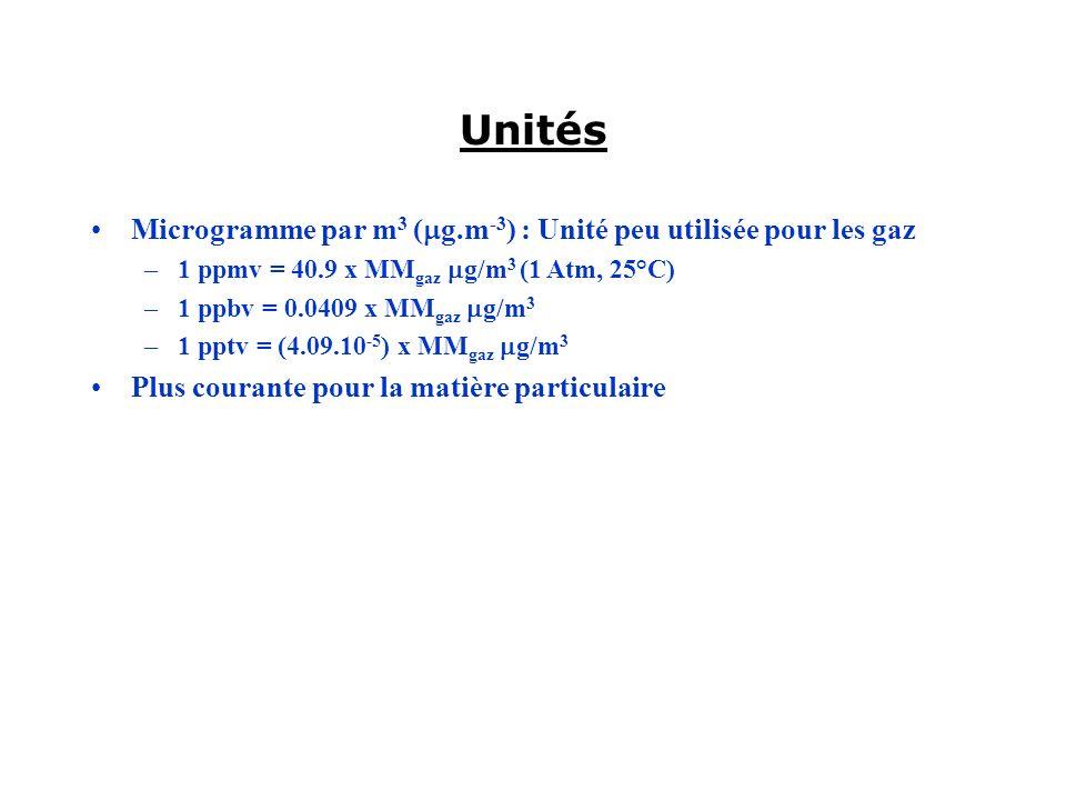 Unités Microgramme par m 3 ( g.m -3 ) : Unité peu utilisée pour les gaz –1 ppmv = 40.9 x MM gaz g/m 3 (1 Atm, 25°C) –1 ppbv = 0.0409 x MM gaz g/m 3 –1