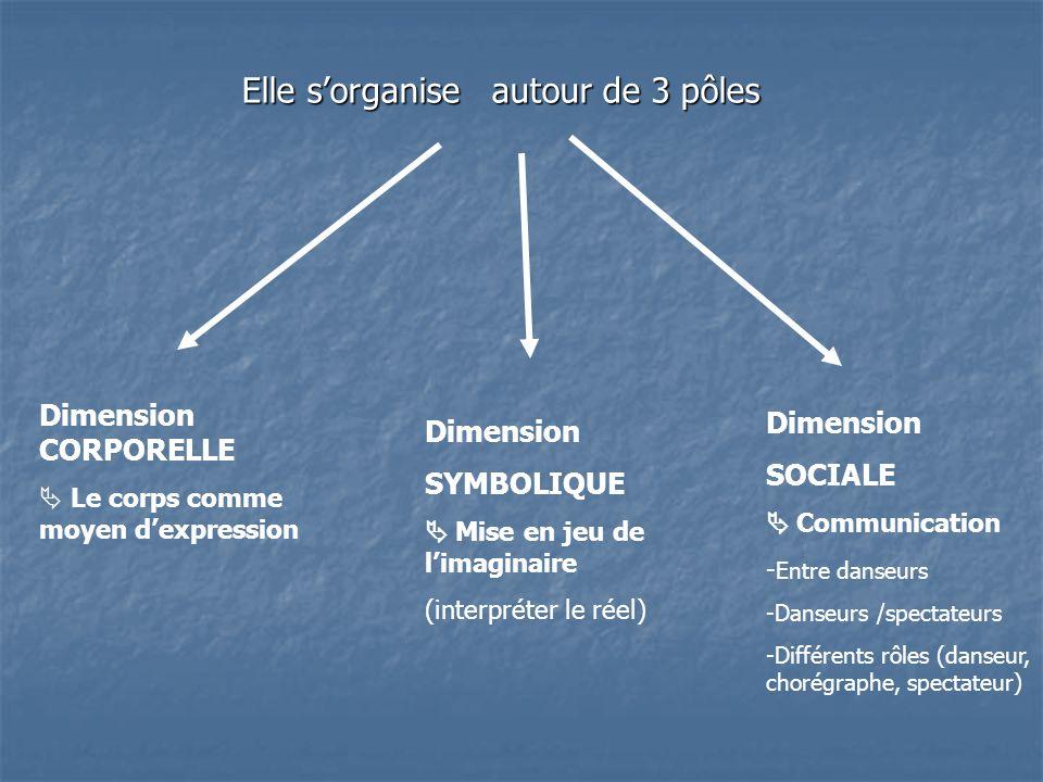 Elle sorganise autour de 3 pôles Dimension CORPORELLE Le corps comme moyen dexpression Dimension SYMBOLIQUE Mise en jeu de limaginaire (interpréter le