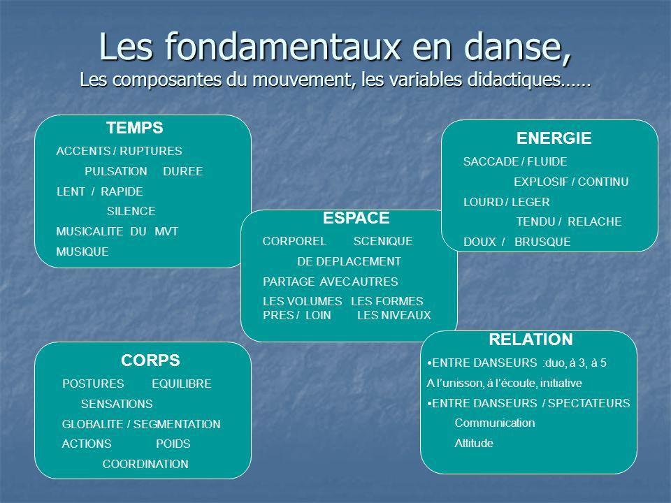 Les fondamentaux en danse, Les composantes du mouvement, les variables didactiques…… ESPACE CORPOREL SCENIQUE DE DEPLACEMENT PARTAGE AVEC AUTRES LES V