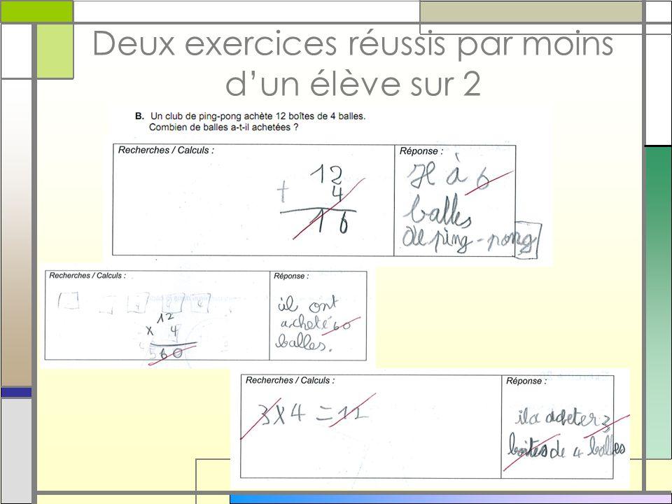 Deux exercices réussis par moins dun élève sur 2