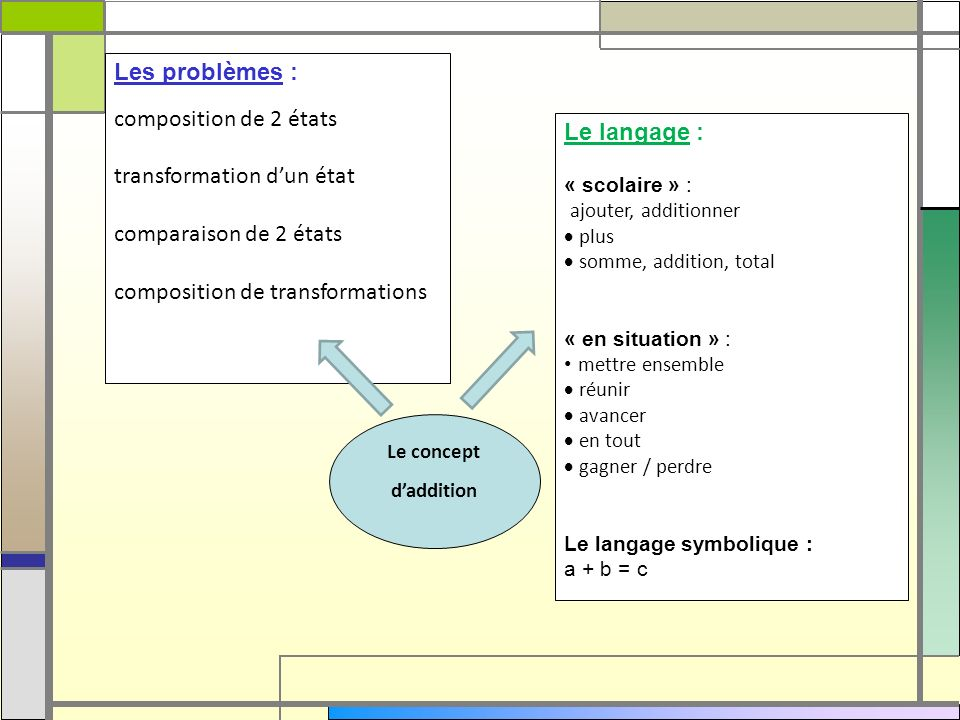 Les problèmes : composition de 2 états transformation dun état comparaison de 2 états composition de transformations Le langage : « scolaire » : ajout