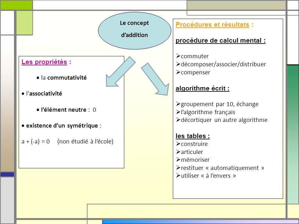 Procédures et résultats : procédure de calcul mental : commuter décomposer/associer/distribuer compenser algorithme écrit : groupement par 10, échange