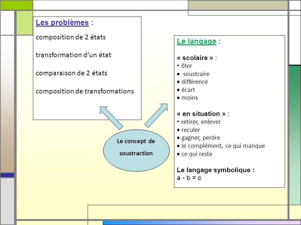 Les problèmes : composition de 2 états transformation dun état comparaison de 2 états composition de transformations Le langage : « scolaire » : ôter