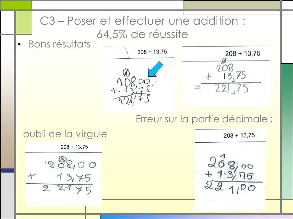 C3 – Poser et effectuer une addition : 64,5% de réussite Bons résultats Erreur sur la partie décimale : oubli de la virgule