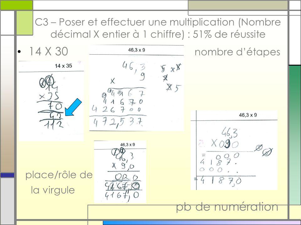 C3 – Poser et effectuer une multiplication (Nombre décimal X entier à 1 chiffre) : 51% de réussite 14 X 30 nombre détapes place/rôle de la virgule pb