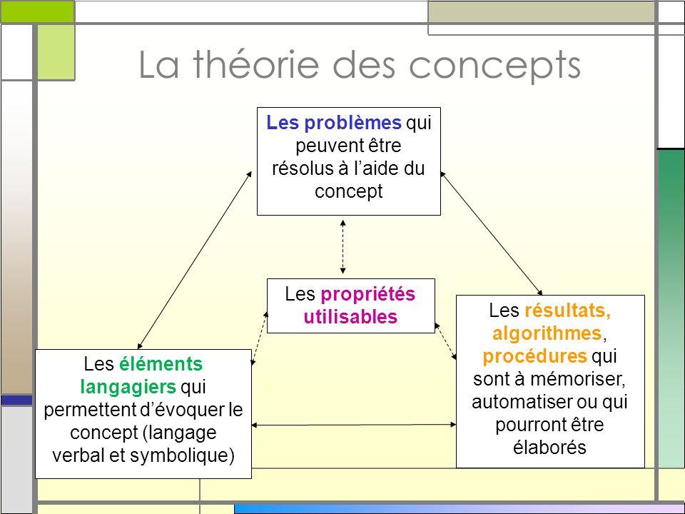 La théorie des concepts Les problèmes qui peuvent être résolus à laide du concept Les résultats, algorithmes, procédures qui sont à mémoriser, automat