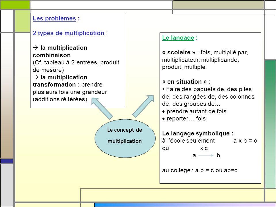 Les problèmes : 2 types de multiplication : la multiplication combinaison (Cf. tableau à 2 entrées, produit de mesure) la multiplication transformatio