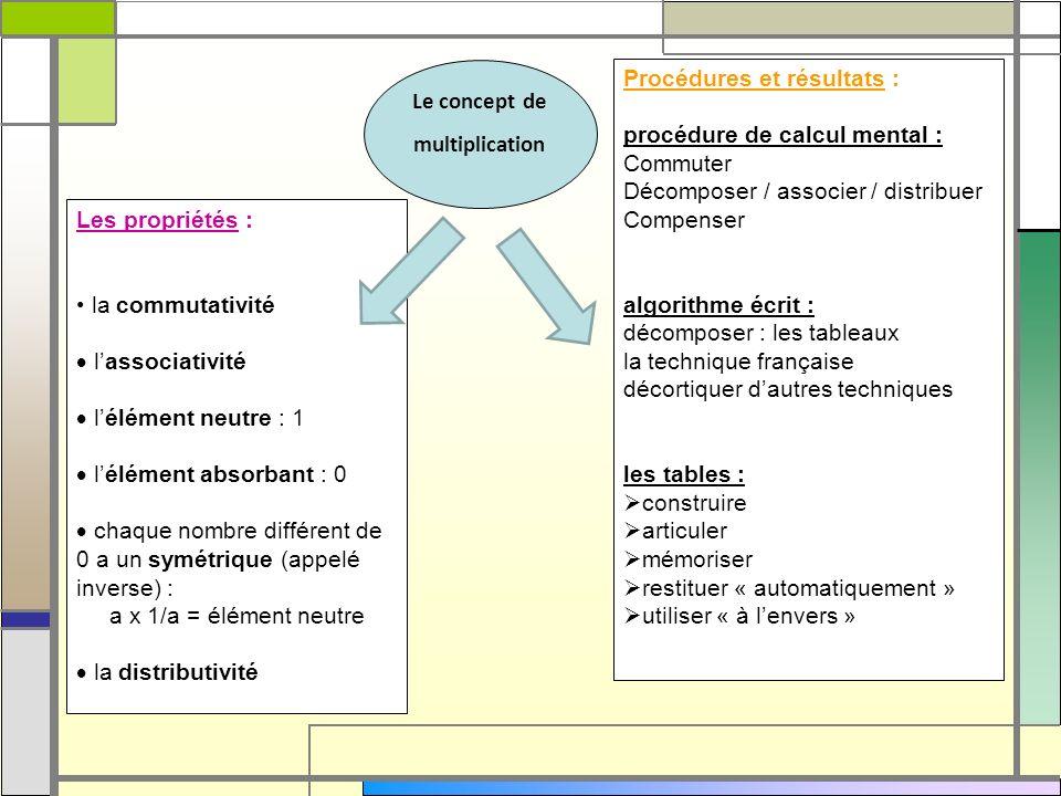 Procédures et résultats : procédure de calcul mental : Commuter Décomposer / associer / distribuer Compenser algorithme écrit : décomposer : les table