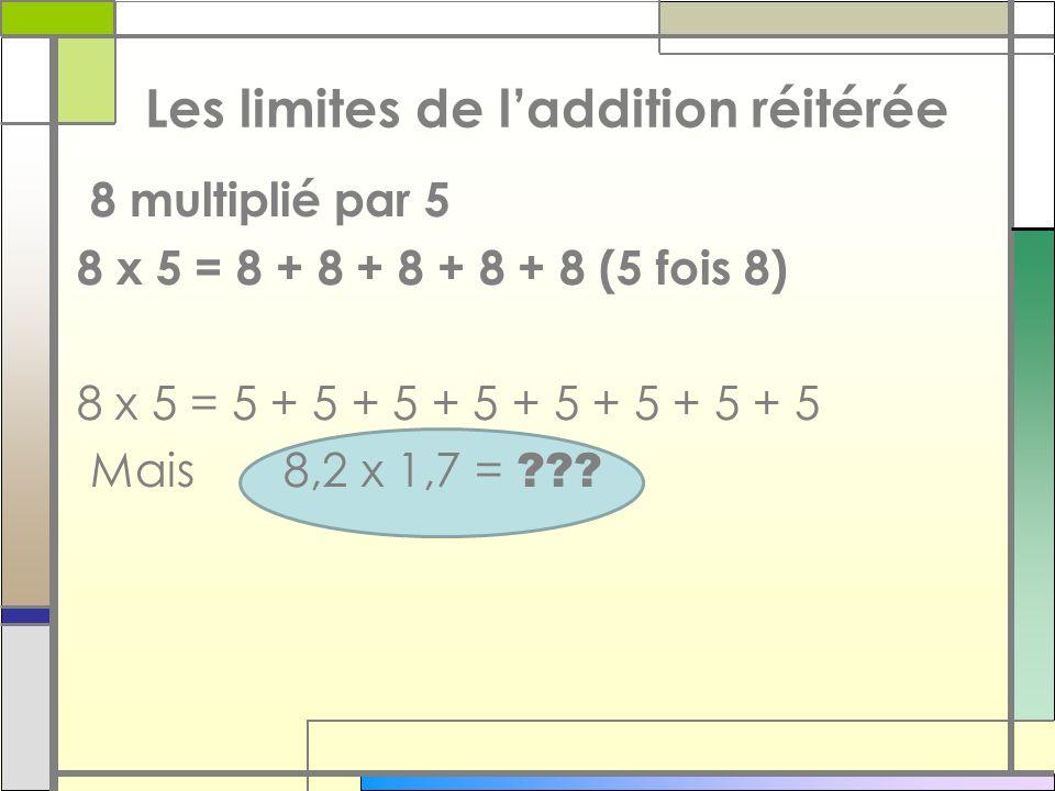 8 multiplié par 5 8 x 5 = 8 + 8 + 8 + 8 + 8 (5 fois 8) 8 x 5 = 5 + 5 + 5 + 5 + 5 + 5 + 5 + 5 Mais 8,2 x 1,7 = ??? Les limites de laddition réitérée