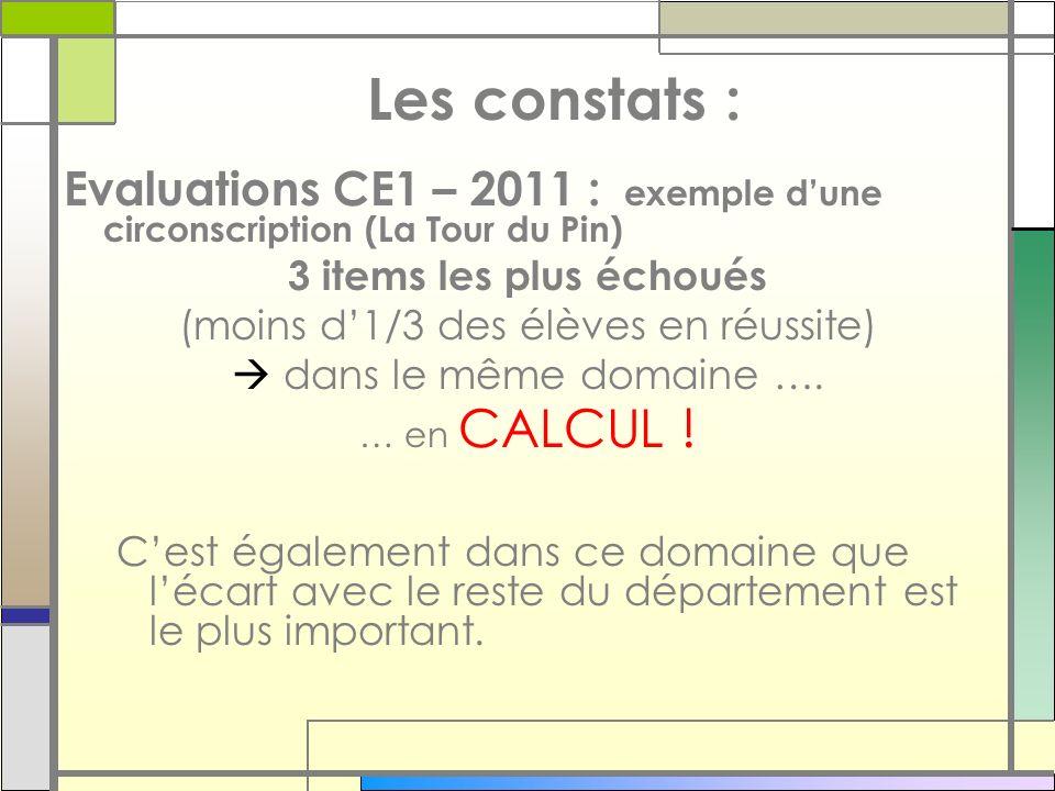 Les constats : Evaluations CE1 – 2011 : exemple dune circonscription (La Tour du Pin) 3 items les plus échoués (moins d1/3 des élèves en réussite) dan