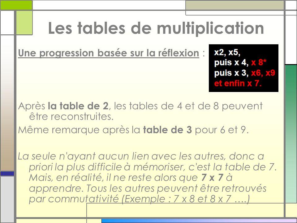 Une progression basée sur la réflexion : Après la table de 2, les tables de 4 et de 8 peuvent être reconstruites. Même remarque après la table de 3 po