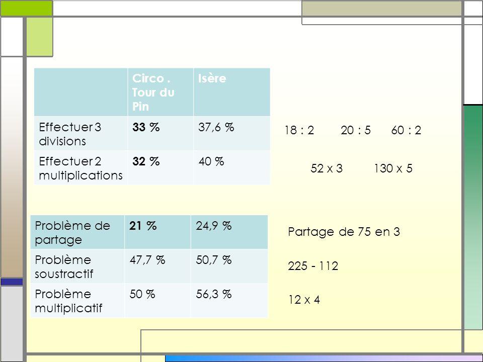 Circo. Tour du Pin Isère Effectuer 3 divisions 33 % 37,6 % Effectuer 2 multiplications 32 % 40 % 18 : 2 20 : 5 60 : 2 52 x 3 130 x 5 Problème de parta