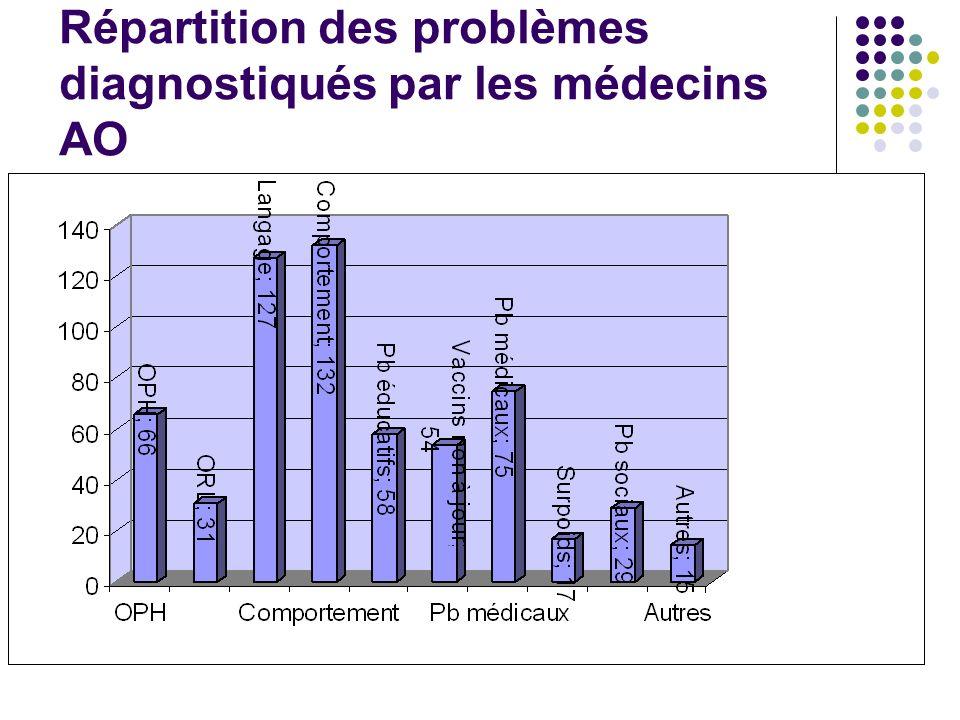 Répartition des problèmes diagnostiqués par les médecins AO