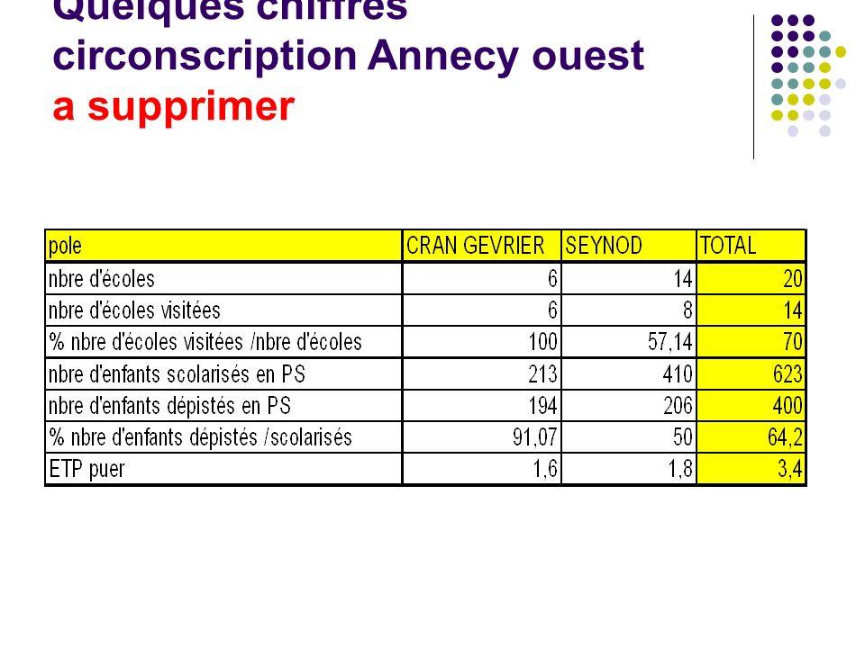 Quelques chiffres circonscription Annecy ouest a supprimer