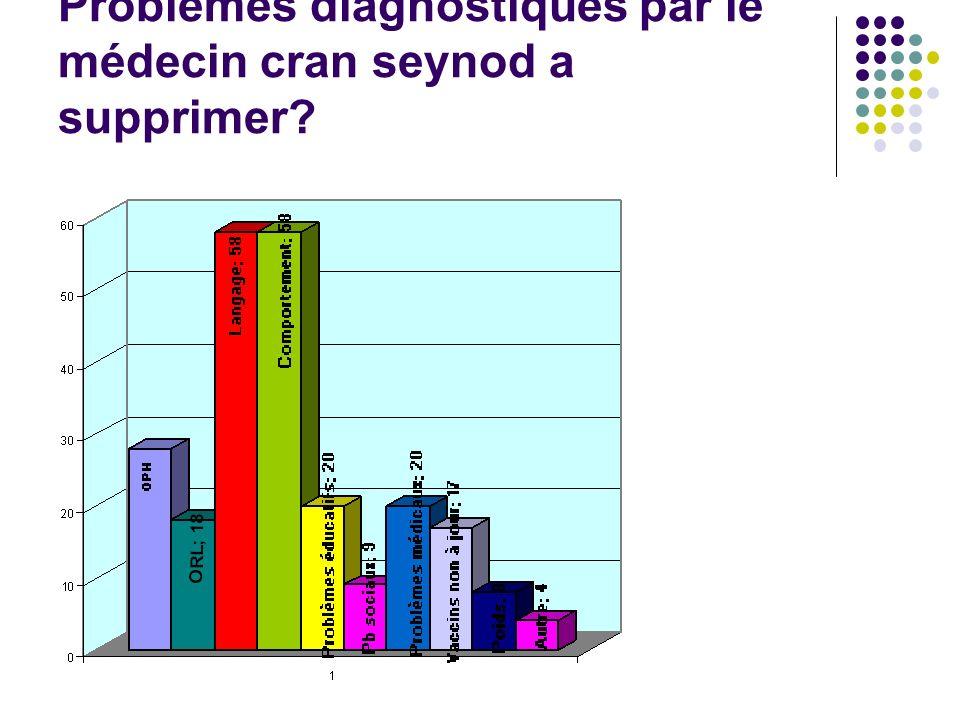 Problèmes diagnostiqués par le médecin cran seynod a supprimer?