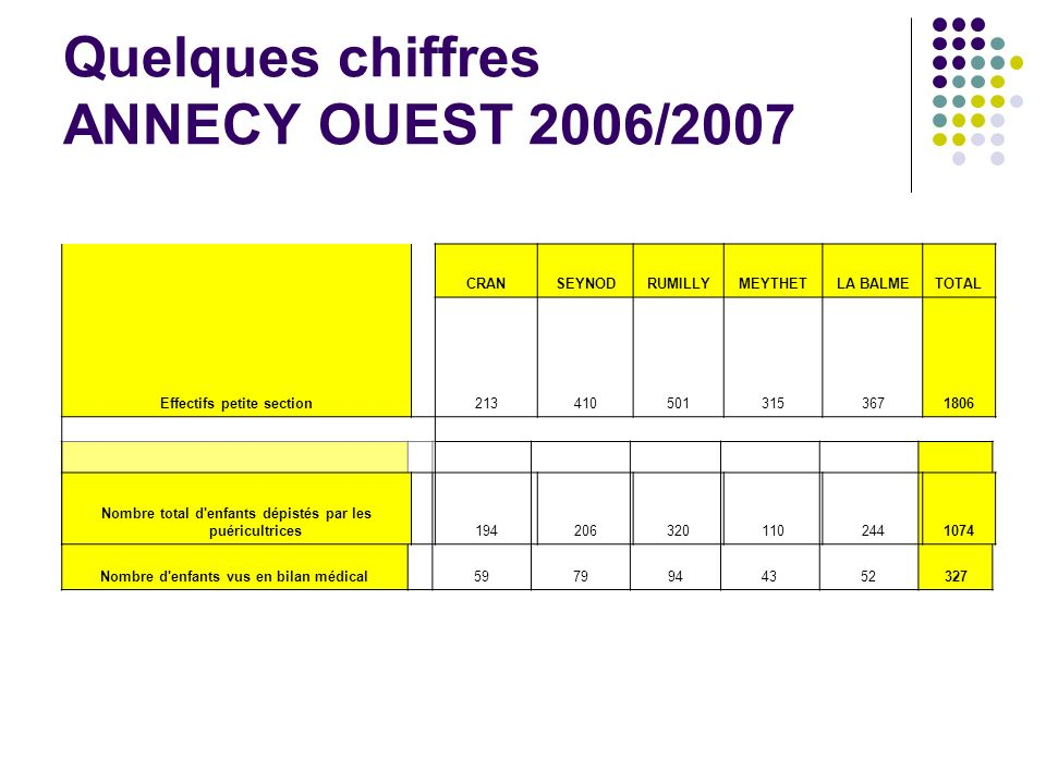 Quelques chiffres ANNECY OUEST 2006/2007 Nombre d'enfants vus en bilan médical 5979944352327 CRANSEYNODRUMILLYMEYTHETLA BALMETOTAL Effectifs petite se