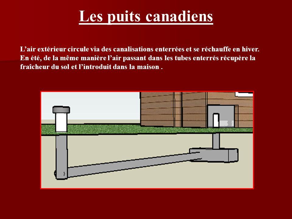 Les puits canadiens Lair extérieur circule via des canalisations enterrées et se réchauffe en hiver. En été, de la même manière lair passant dans les