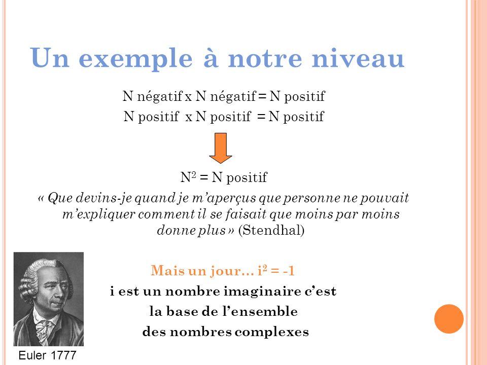 Un exemple à notre niveau N négatif x N négatif = N positif N positif x N positif = N positif N 2 = N positif « Que devins-je quand je maperçus que personne ne pouvait mexpliquer comment il se faisait que moins par moins donne plus » (Stendhal) Mais un jour… i 2 = -1 i est un nombre imaginaire cest la base de lensemble des nombres complexes Euler 1777