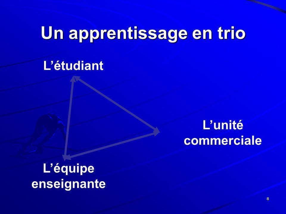 8 Un apprentissage en trio Létudiant Lunité commerciale Léquipe enseignante