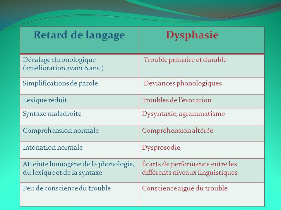 Retard de langage Dysphasie Décalage chronologique (amélioration avant 6 ans ) Trouble primaire et durable Simplifications de parole Déviances phonolo