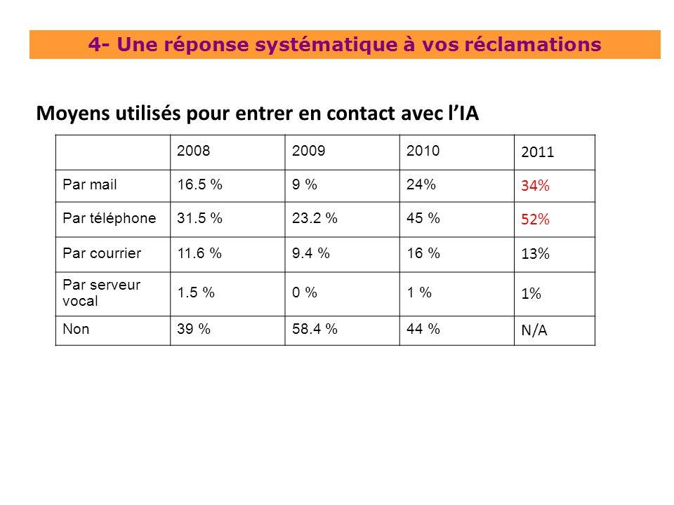200820092010 2011 Par mail16.5 %9 %24% 34% Par téléphone31.5 %23.2 %45 % 52% Par courrier11.6 %9.4 %16 % 13% Par serveur vocal 1.5 %0 %1 % Non39 %58.4 %44 % N/A Moyens utilisés pour entrer en contact avec lIA