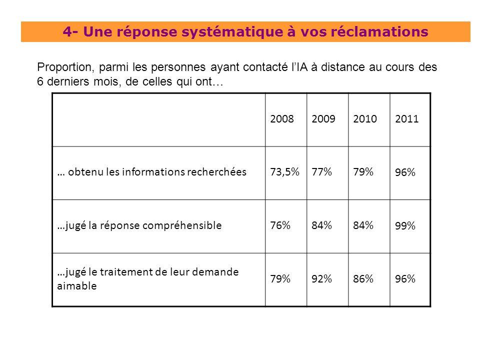 4- Une réponse systématique à vos réclamations 200820092010 2011 … obtenu les informations recherchées73,5%77%79% 96% …jugé la réponse compréhensible7