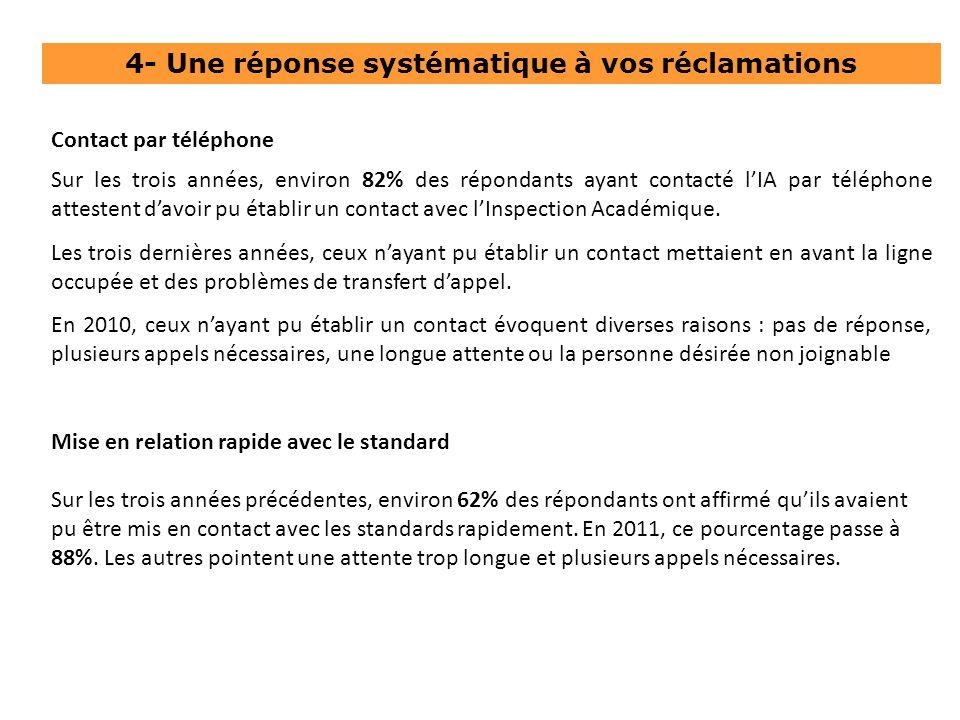 4- Une réponse systématique à vos réclamations Sur les trois années, environ 82% des répondants ayant contacté lIA par téléphone attestent davoir pu établir un contact avec lInspection Académique.