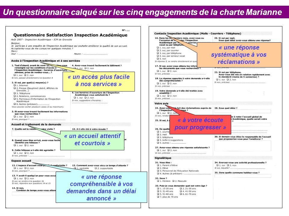 Un questionnaire calqué sur les cinq engagements de la charte Marianne « un accès plus facile à nos services » « un accueil attentif et courtois » « une réponse compréhensible à vos demandes dans un délai annoncé » « une réponse systématique à vos réclamations » « à votre écoute pour progresser »