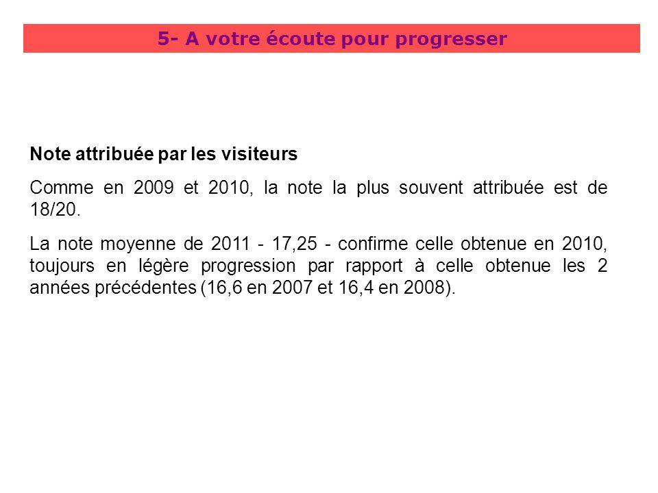 5- A votre écoute pour progresser Note attribuée par les visiteurs Comme en 2009 et 2010, la note la plus souvent attribuée est de 18/20. La note moye