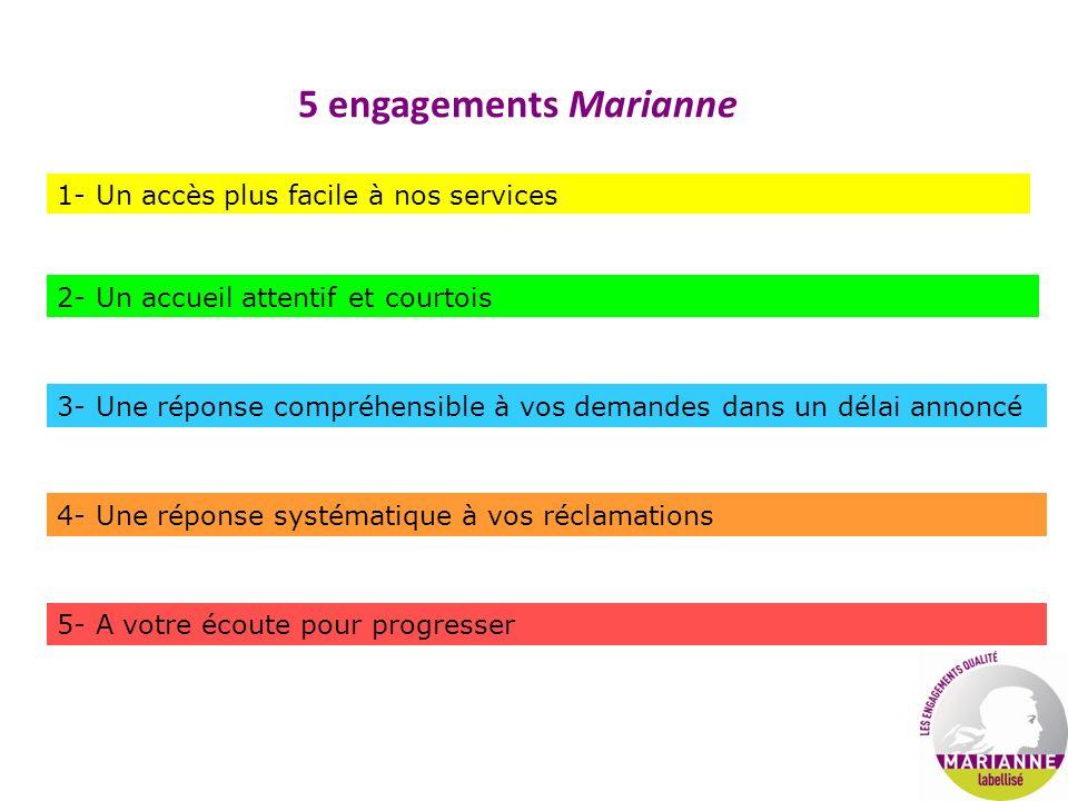 5 engagements Marianne 1- Un accès plus facile à nos services 2- Un accueil attentif et courtois 3- Une réponse compréhensible à vos demandes dans un délai annoncé 4- Une réponse systématique à vos réclamations 5- A votre écoute pour progresser