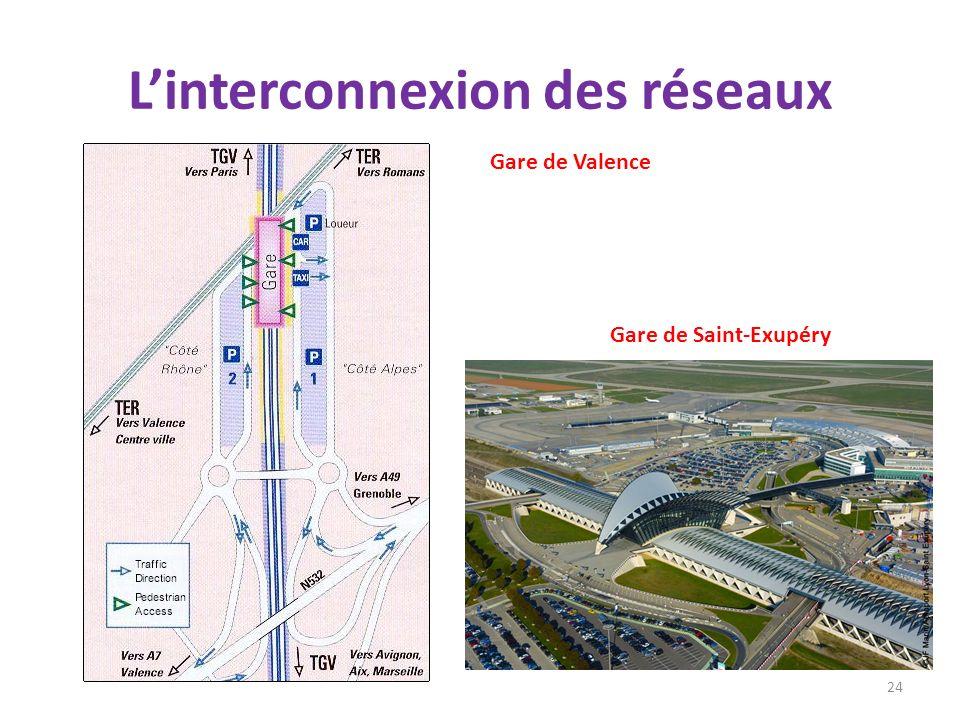 Linterconnexion des réseaux 24 Gare de Valence Gare de Saint-Exupéry