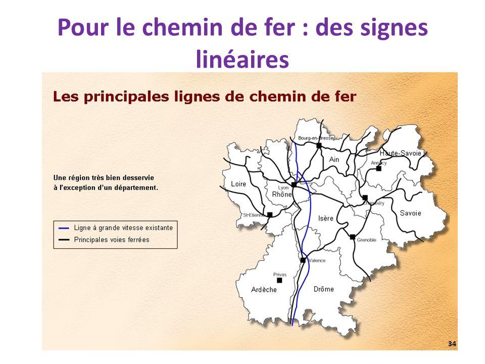 Pour le chemin de fer : des signes linéaires 34