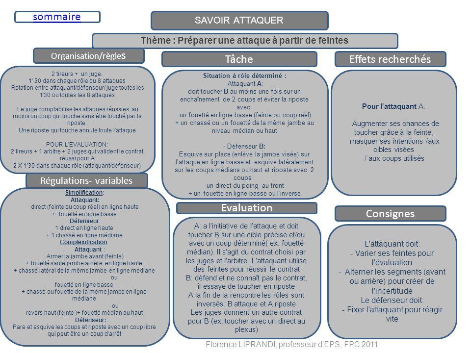 SAVOIR ATTAQUER Organisation/règle s TâcheEffets recherchés 2 tireurs + un juge. 1' 30 dans chaque rôle ou 8 attaques Rotation entre attaquant/défense