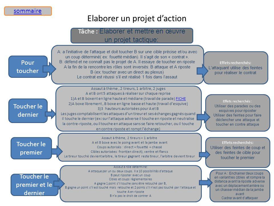 Elaborer un projet daction Florence LIPRANDI, professeur d'EPS, FPC 2011 A: a l'initiative de l'attaque et doit toucher B sur une cible précise et/ou