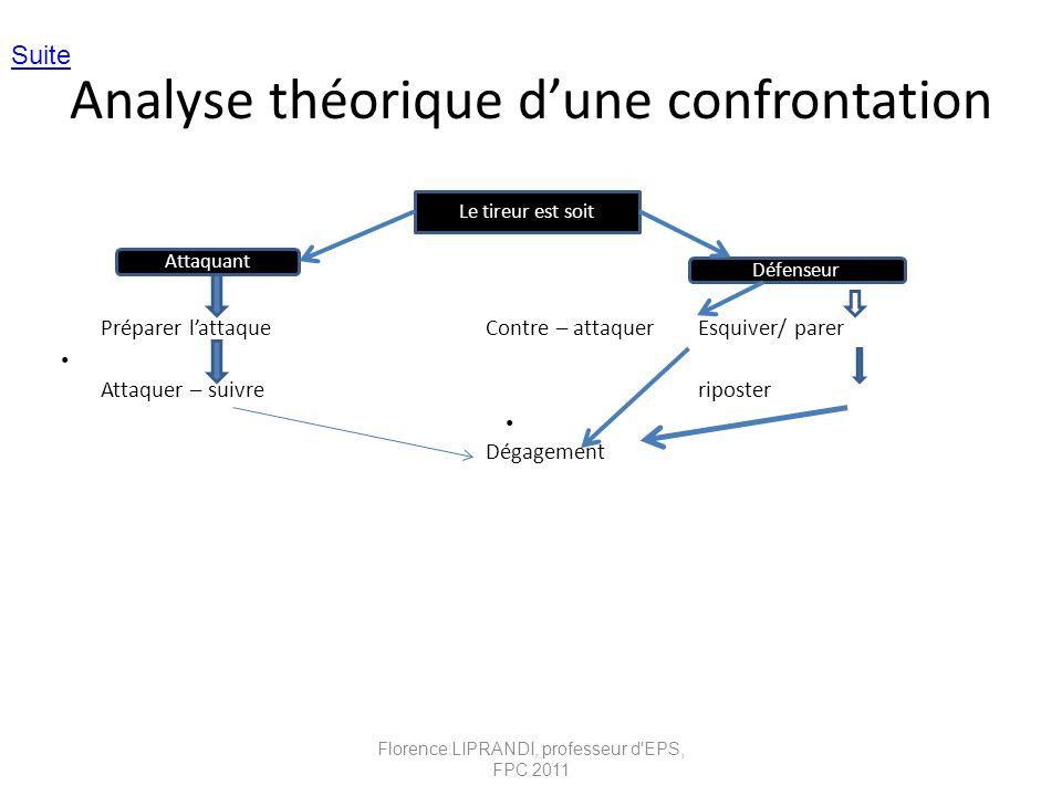 Analyse théorique dune confrontation Préparer lattaqueContre – attaquerEsquiver/ parer Attaquer – suivreriposter Dégagement Le tireur est soit Attaqua