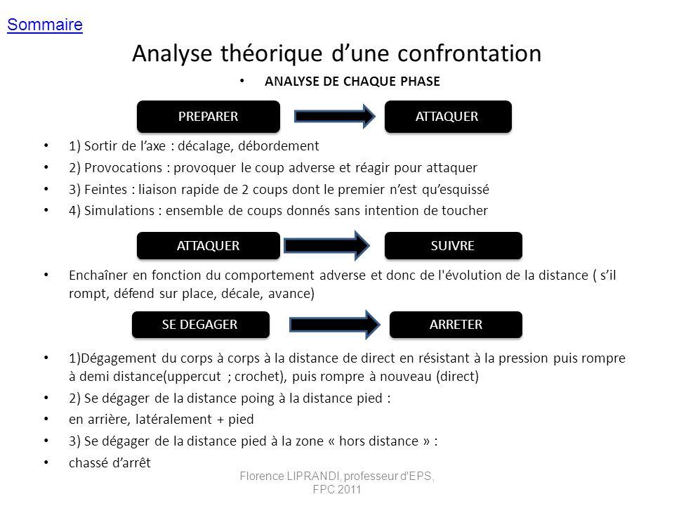 Analyse théorique dune confrontation ANALYSE DE CHAQUE PHASE 1) Sortir de laxe : décalage, débordement 2) Provocations : provoquer le coup adverse et