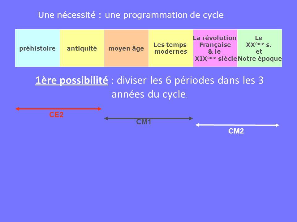 Une nécessité : une programmation de cycle préhistoireantiquitémoyen âge Les temps modernes La révolution Française & le XIX ème siècle Le XX ème s. e