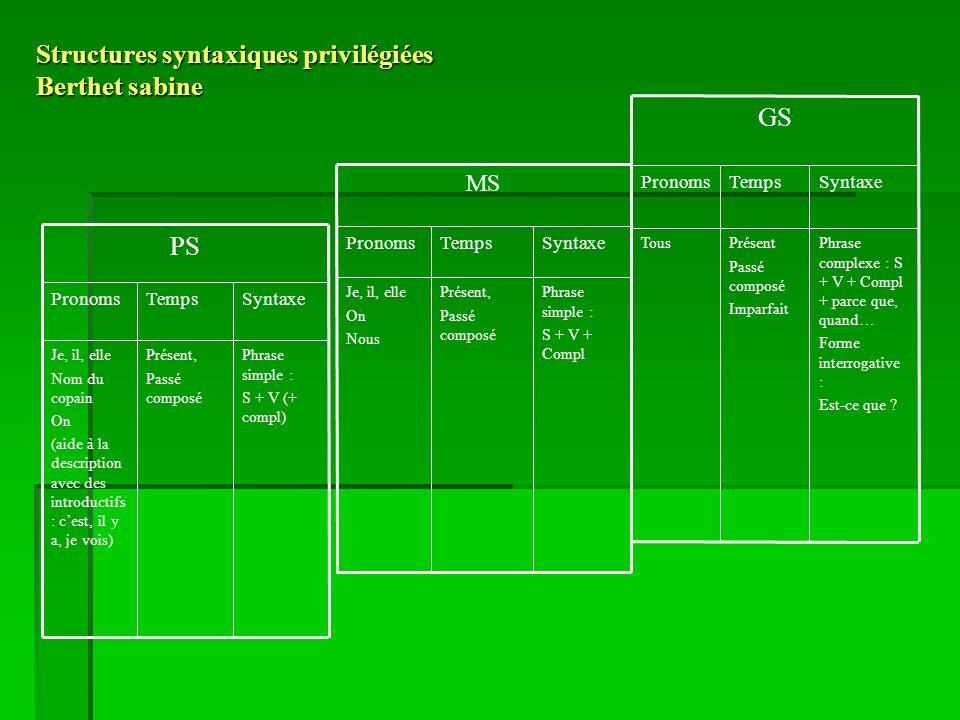 Structures syntaxiques privilégiées Berthet sabine Phrase simple : S + V (+ compl) Présent, Passé composé Je, il, elle Nom du copain On (aide à la description avec des introductifs : cest, il y a, je vois) SyntaxeTempsPronoms PS Phrase simple : S + V + Compl Présent, Passé composé Je, il, elle On Nous SyntaxeTempsPronoms MS Phrase complexe : S + V + Compl + parce que, quand… Forme interrogative : Est-ce que .