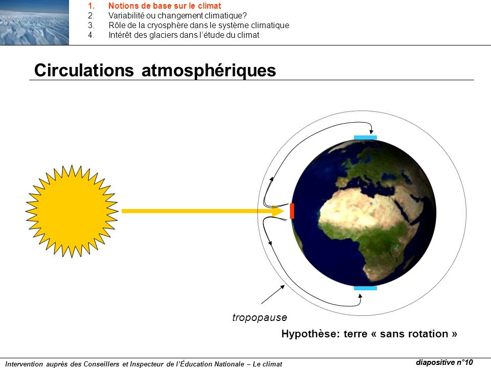 Circulations atmosphériques tropopause Hypothèse: terre « sans rotation » diapositive n°10 Intervention auprès des Conseillers et Inspecteur de lÉduca
