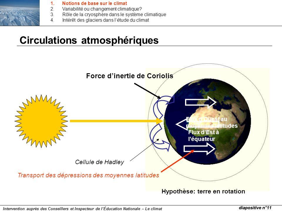 Circulations atmosphériques Flux dEst à léquateur Flux dOuest au moyennes latitudes Force dinertie de Coriolis Hypothèse: terre en rotation Cellule de
