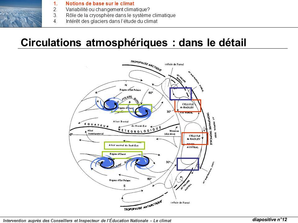 Circulations atmosphériques : dans le détail diapositive n°12 Intervention auprès des Conseillers et Inspecteur de lÉducation Nationale – Le climat 1.