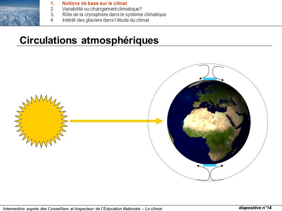 Circulations atmosphériques diapositive n°14 Intervention auprès des Conseillers et Inspecteur de lÉducation Nationale – Le climat 1.Notions de base s