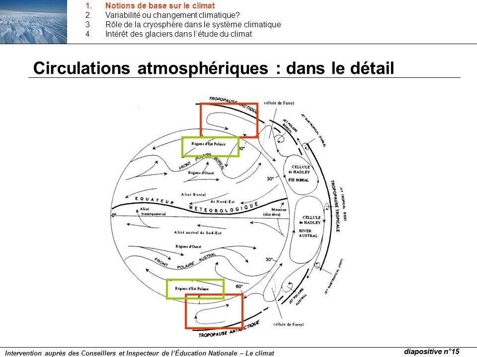 Circulations atmosphériques : dans le détail diapositive n°15 Intervention auprès des Conseillers et Inspecteur de lÉducation Nationale – Le climat 1.