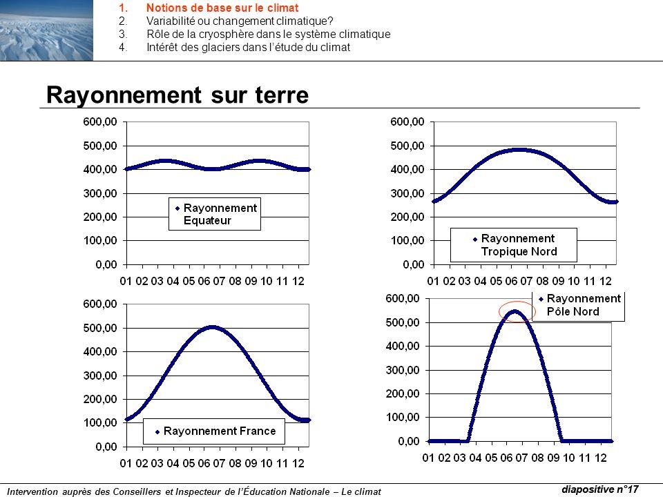 Rayonnement sur terre diapositive n°17 Intervention auprès des Conseillers et Inspecteur de lÉducation Nationale – Le climat 1.Notions de base sur le